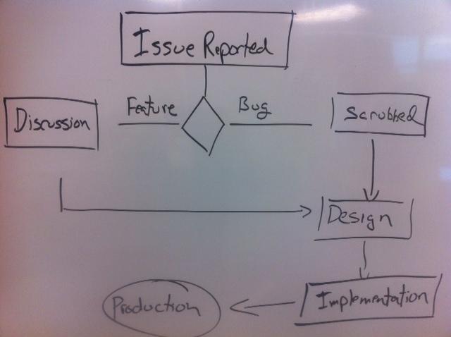 andbang issue workflow